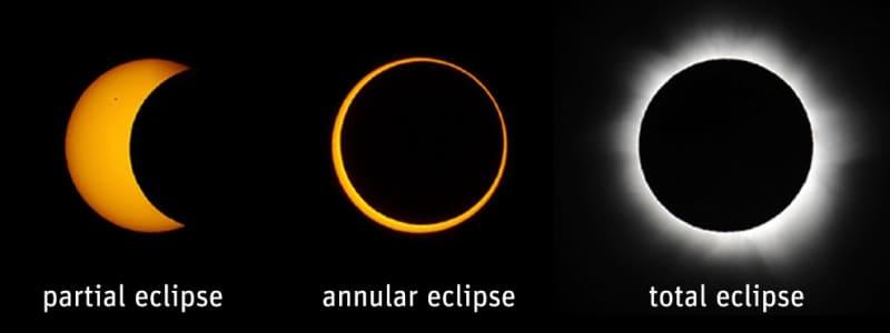 Éclipse partielle, éclipse annulaire, éclipse totale